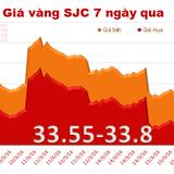 Giá vàng SJC tăng mạnh trở lại nhờ tin từ Fed