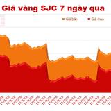 Giá vàng trong nước quay đầu giảm phiên cuối tuần