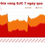 Giá vàng SJC tiếp tục lao dốc mạnh, mất từ 120.000-170.000 đồng/lượng