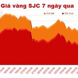Giá vàng SJC giảm phiên thứ 6 liên tiếp