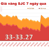 Giá vàng SJC quay đầu giảm phiên cuối tuần