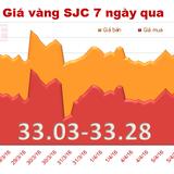 Giá vàng SJC đảo chiều tăng nhẹ