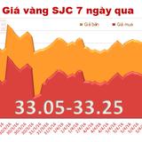Giá vàng SJC chốt tuần tăng 0,18%