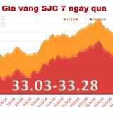 Giá vàng SJC giảm phiên thứ hai liên tiếp