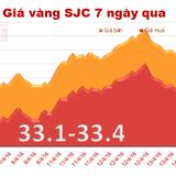 Giá vàng SJC lên 33,4 triệu đồng/lượng