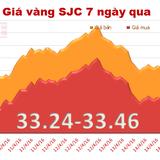 Giá vàng SJC đột ngột tăng mạnh