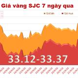 Giá vàng giảm mạnh phiên cuối tuần