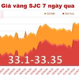 Giá vàng SJC đi ngang