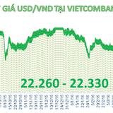 Tỷ giá trung tâm quay đầu giảm, Techcombank tăng giá mua vào