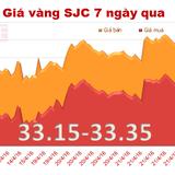 Giá vàng SJC tăng nhẹ, rẻ hơn vàng thế giới 320 nghìn đồng/lượng