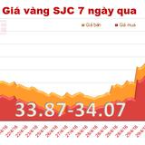 Doanh nghiệp vàng giảm mạnh giá bán sau kỳ nghỉ lễ