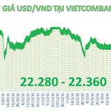Tỷ giá trung tâm tăng phiên thứ 3, Vietcombank bất ngờ tăng mạnh giá bán USD