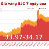 """Giá vàng SJC """"hỗn loạn"""" phiên đầu tuần"""