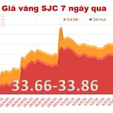 Mỗi lượng vàng SJC mất tới 320 nghìn đồng qua một đêm