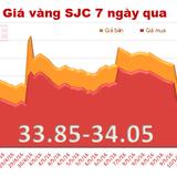 Giá vàng SJC tiếp tục tăng mạnh, lấy lại mốc 34 triệu đồng/lượng