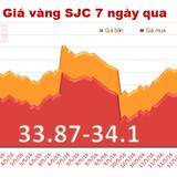 Giá vàng SJC phục hồi phiên cuối tuần