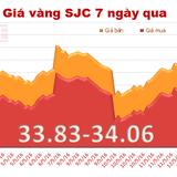 Giá vàng SJC giảm nhẹ phiên đầu tuần