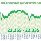 Tỷ giá trung tâm tiếp tục tăng, ngân hàng thương mại giảm giá USD