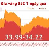 Giá vàng SJC bất ngờ tăng mạnh trở lại