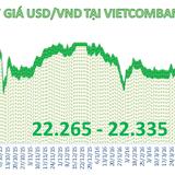 Ngân hàng Nhà nước giảm giá mạnh tiền đồng
