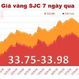"""Giá vàng SJC lao dốc mạnh sau tin """"sốc"""" từ phía bên kia bán cầu"""