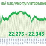 Tỷ giá trung tâm giảm phiên đầu tuần