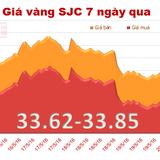 Giá vàng SJC giảm mạnh, trở lại trạng thái đắt hơn vàng thế giới