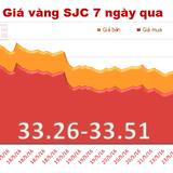 """Giá vàng SJC """"bốc hơi"""" tới 360 nghìn đồng/lượng sáng nay"""