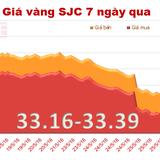Giá vàng SJC giảm mạnh phiên thứ ba liên tiếp