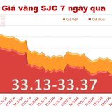 Vàng SJC tăng giá trở lại