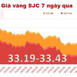 Giá vàng trong nước giảm theo đà thế giới