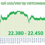 Ngân hàng giảm giá mạnh USD phiên cuối tuần