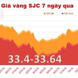 Giá vàng SJC đi ngang phiên đầu tuần