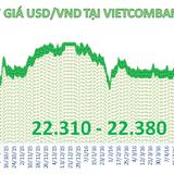 Tỷ giá trung tâm giảm phiên thứ 4 liên tiếp, ngân hàng tăng giá USD