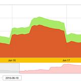 Vàng SJC chốt tuần tăng 1,48% giá