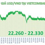 Tỷ giá trung tâm tăng nhẹ phiên đầu tuần