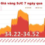 Giá vàng SJC phục hồi nhẹ