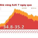 Doanh nghiệp vàng trong nước giảm mạnh giá bán ra