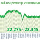 Tiền đồng tăng giá phiên thứ hai liên tiếp