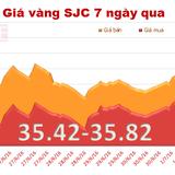 Giá vàng Bảo Tín Minh Châu vượt ngưỡng 36 triệu đồng/lượng