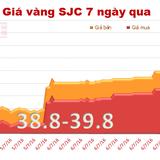 Giá vàng SJC tăng vọt lên gần 40 triệu đồng/lượng, có gì bất thường?