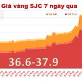 Giá vàng SJC rớt thảm, mất luôn 2 triệu đồng/lượng trong một buổi sáng