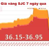 Giá vàng SJC tiếp tục mất hơn nửa triệu đồng/lượng qua một đêm