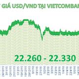 Ngân hàng thương mại giảm nhẹ giá USD
