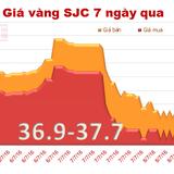 Trải qua một loạt sóng lớn, vàng SJC chốt tuần tăng 1,2 triệu đồng/lượng