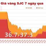 Giá vàng trong nước đột ngột giảm mạnh