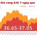 Giá vàng SJC chốt tuần mất 2,24% giá trị