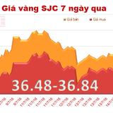 Giá vàng SJC đảo chiều giảm mạnh phiên đầu tuần