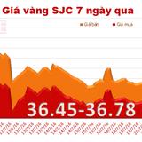 Giá vàng SJC bất ngờ tăng mạnh