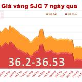 Vàng SJC tiếp tục trượt giá